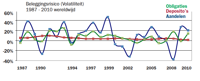 Zin en onzin over beleggen in aandelen.Beleggen in aandelen informatie