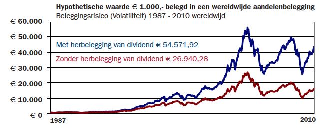 beleggen in aandelen voor beginners