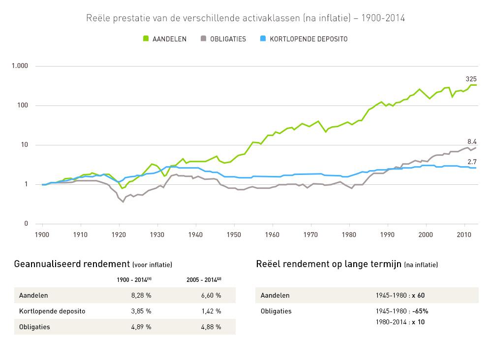 Hoe rijk worden met beleggen in aandelen?