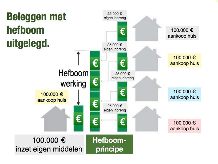 Waarom beleggen in vastgoed zo interessant is? Beleggen met hefboom uitgelegd..