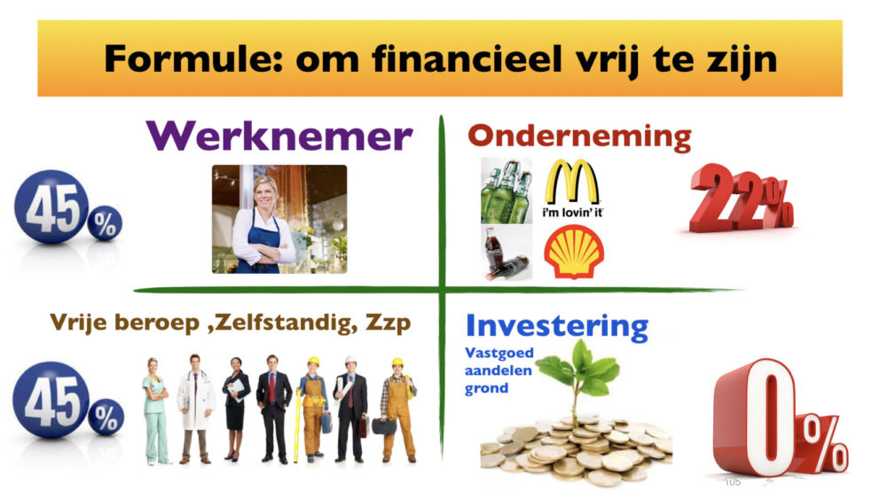 Hoe je financiële toekomst doordacht plannen.