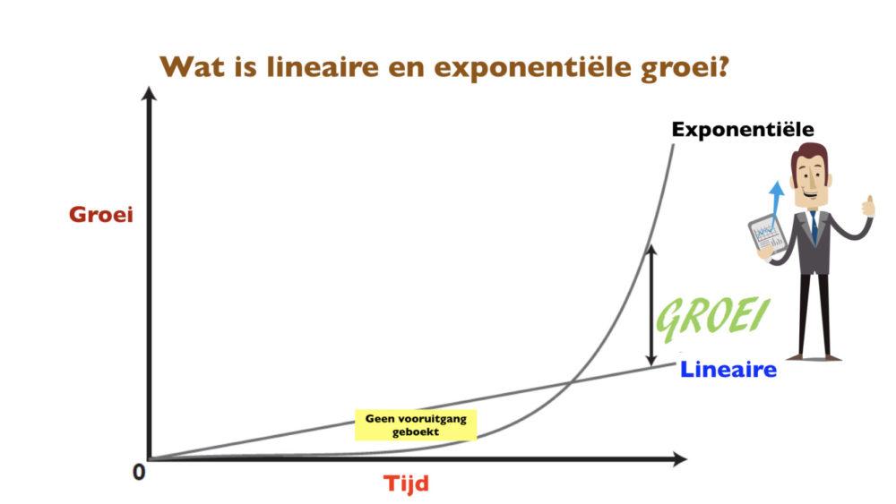 Wordt (multi) miljonair met vastgoed door de kracht van exponentiële groei.