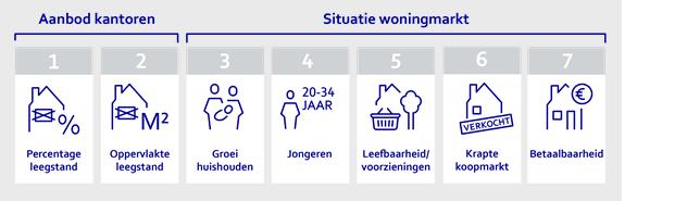 Volg de meest complete en veelomvattend transformatie en renovatie cursus in Nederland